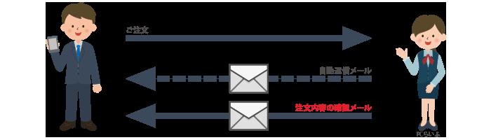 レンタルは「注文内容の確認メール」をもって確定