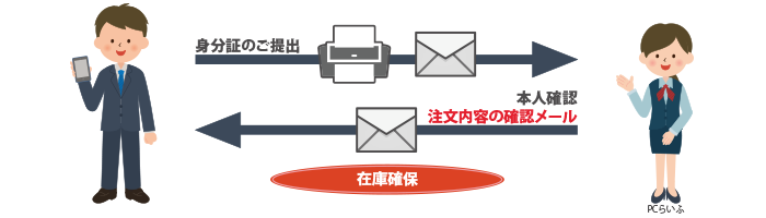 「確認メール」をもってレンタル商品を確保